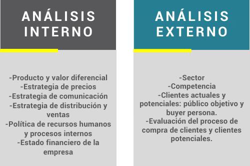 Variables a analizar en un análisis interno y externo de una empresa